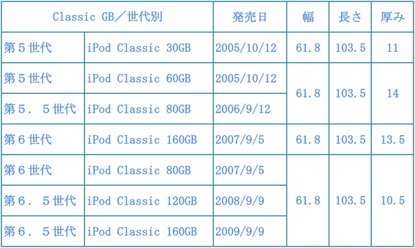 how to live updtae ipod classic